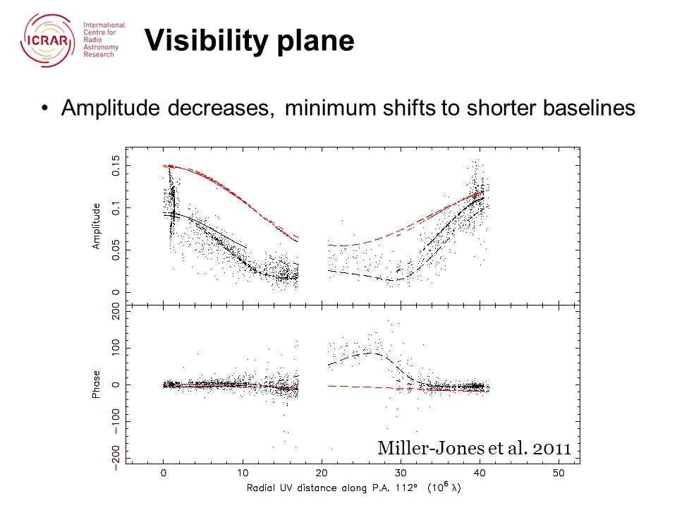 Visibility plane Amplitude decreases, minimum shifts to shorter baselines Miller-Jones et al. 2011