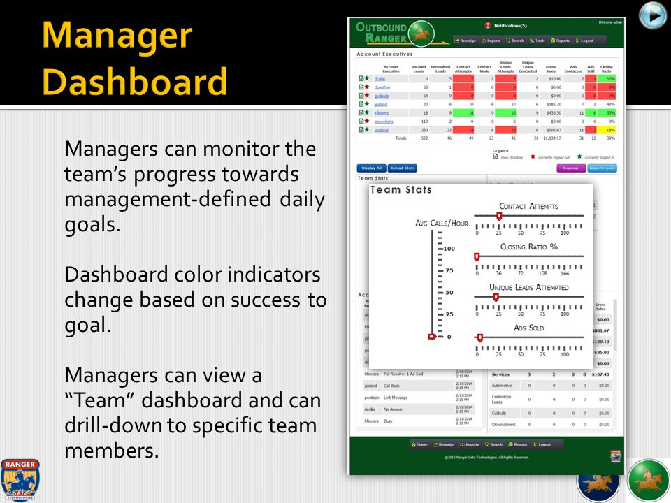 Managers can monitor the team's progress towards management-defined daily goals. Dashboard color indicators change based on success to goal. Managers