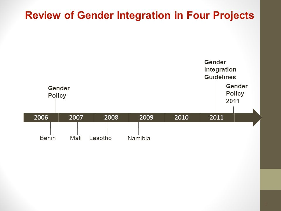 3 Review of Gender Integration in Four Projects 2006 20072008200920102011 BeninMaliLesotho Namibia Gender Policy Gender Integration Guidelines Gender Policy 2011