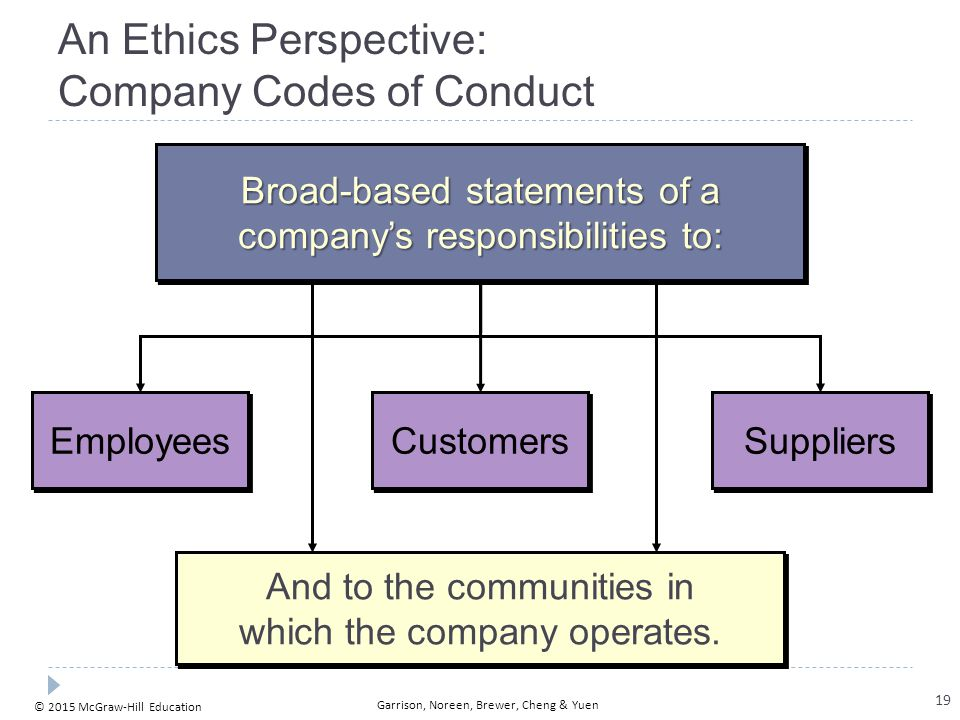 © 2015 McGraw-Hill Education Garrison, Noreen, Brewer, Cheng & Yuen An Ethics Perspective: Company Codes of Conduct Employees Customers Suppliers And