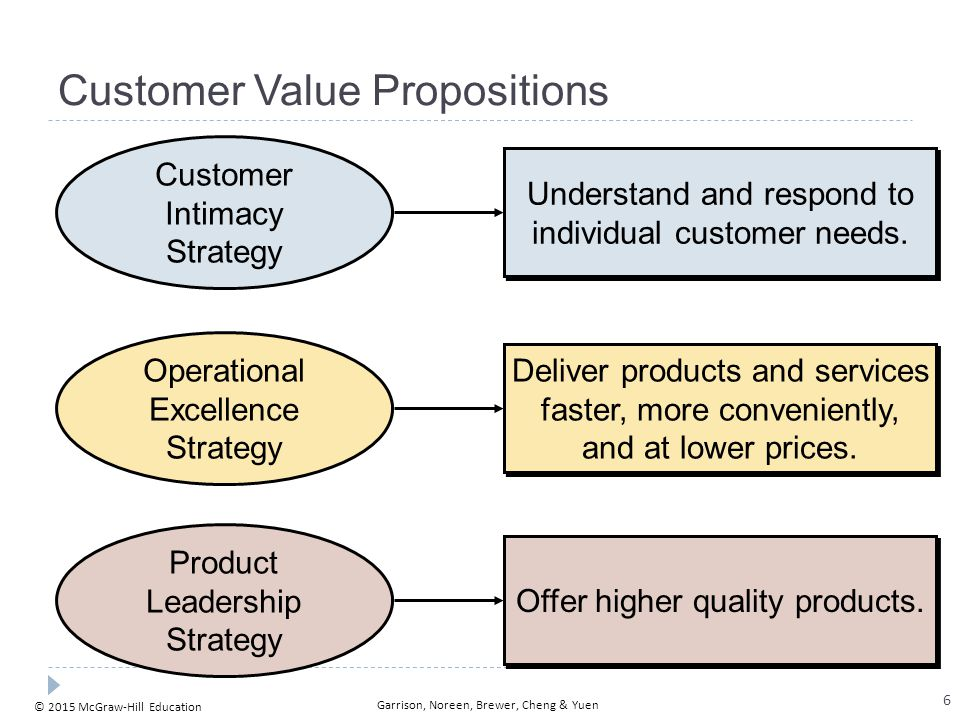© 2015 McGraw-Hill Education Garrison, Noreen, Brewer, Cheng & Yuen Customer Value Propositions Understand and respond to individual customer needs. C
