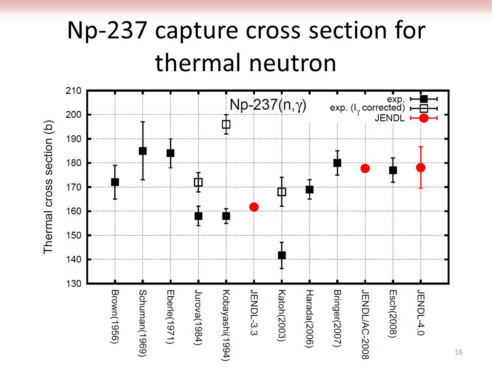 Np-237 capture cross section for thermal neutron 16
