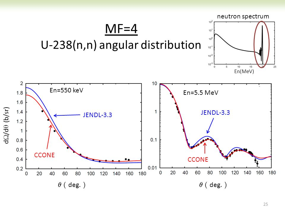 MF=4 U-238(n,n) angular distribution 25 neutron spectrum En=5.5 MeV JENDL-3.3 CCONE 実験 En=550 keV  ( deg. ) JENDL-3.3 CCONE d  /d  (b/sr)  ( deg.