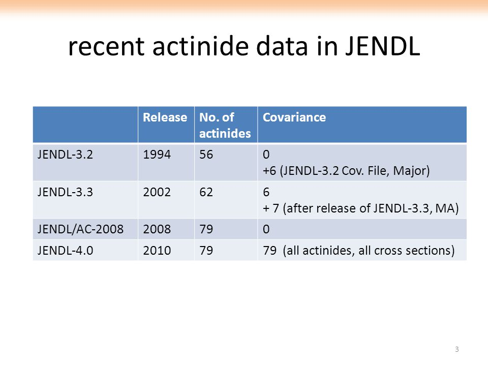 recent actinide data in JENDL ReleaseNo. of actinides Covariance JENDL-3.21994560 +6 (JENDL-3.2 Cov. File, Major) JENDL-3.32002626 + 7 (after release