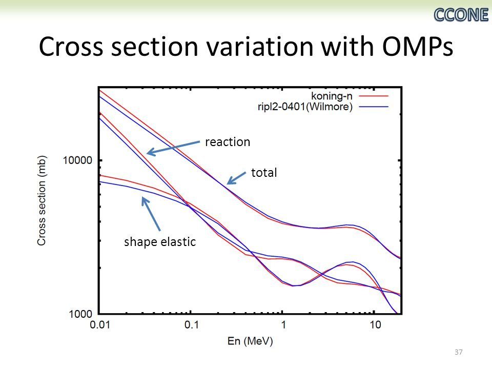 Cross section variation with OMPs total shape elastic reaction 37