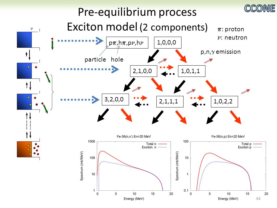 p ,h ,p,h 1,0,0,0 2,1,0,01,0,1,1 3,2,0,0 2,1,1,11,0,2,2 p,n,  emission Pre-equilibrium process Exciton model (2 components) 44 particlehole  : proton : neutron