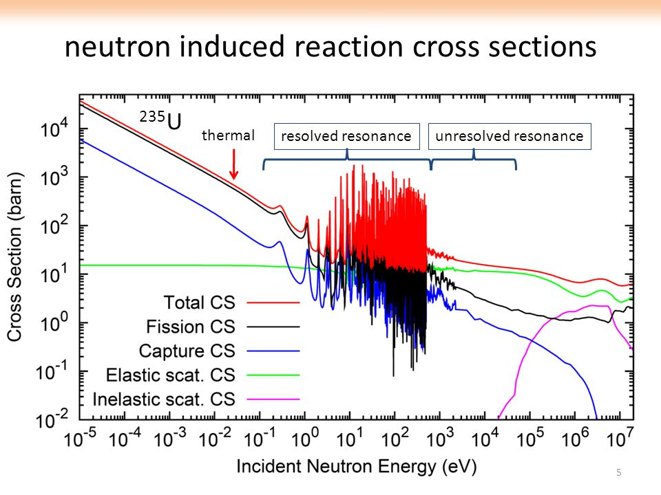 neutron induced reaction cross sections 5 resolved resonanceunresolved resonance thermal 235 U