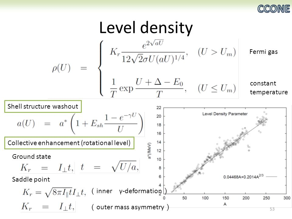 Level density Saddle point ( inner γ-deformation ) ( outer mass asymmetry ) Collective enhancement (rotational level) Shell structure washout Ground state Fermi gas constant temperature 53