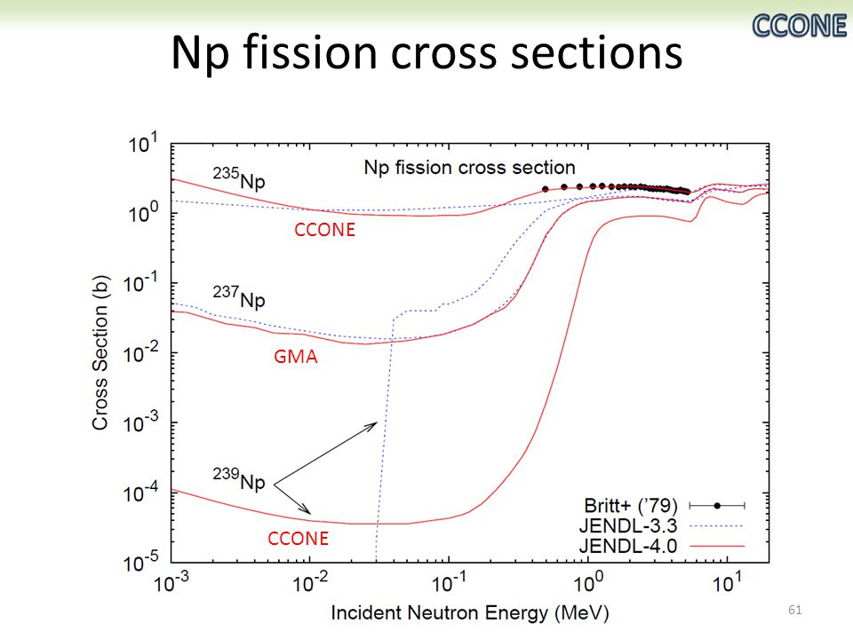 Np fission cross sections GMA CCONE 61