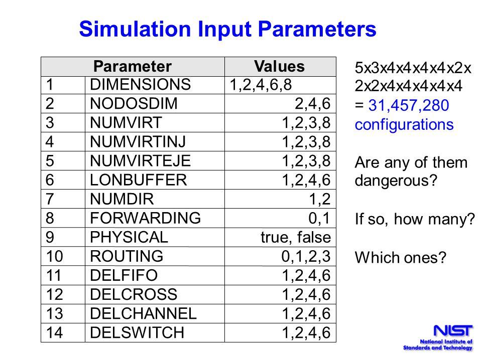 Simulation Input Parameters ParameterValues 1DIMENSIONS 1,2,4,6,8 2NODOSDIM2,4,6 3NUMVIRT1,2,3,8 4NUMVIRTINJ1,2,3,8 5NUMVIRTEJE1,2,3,8 6LONBUFFER1,2,4,6 7NUMDIR1,2 8FORWARDING0,1 9PHYSICALtrue, false 10ROUTING0,1,2,3 11DELFIFO1,2,4,6 12DELCROSS1,2,4,6 13DELCHANNEL1,2,4,6 14DELSWITCH1,2,4,6 5x3x4x4x4x4x2x 2x2x4x4x4x4x4 = 31,457,280 configurations Are any of them dangerous.