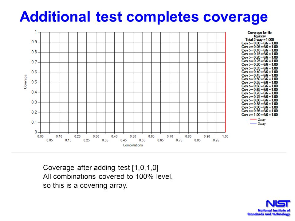 Additional test completes coverage Coverage after adding test [1,0,1,0] All combinations covered to 100% level, so this is a covering array.