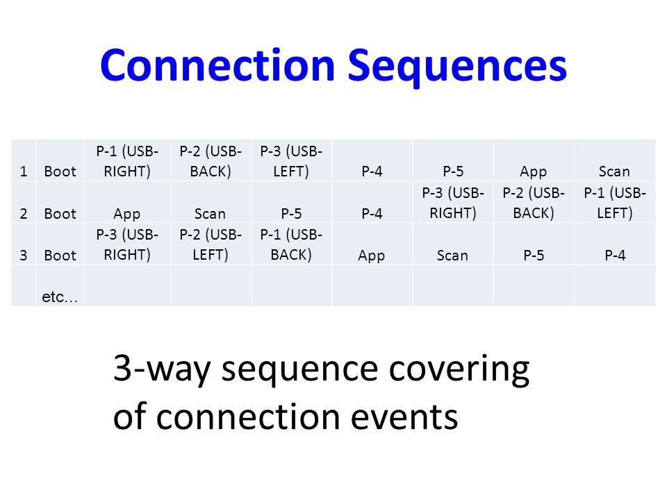 Connection Sequences 1Boot P-1 (USB- RIGHT) P-2 (USB- BACK) P-3 (USB- LEFT)P-4P-5AppScan 2BootAppScanP-5P-4 P-3 (USB- RIGHT) P-2 (USB- BACK) P-1 (USB- LEFT) 3Boot P-3 (USB- RIGHT) P-2 (USB- LEFT) P-1 (USB- BACK)AppScanP-5P-4 etc...