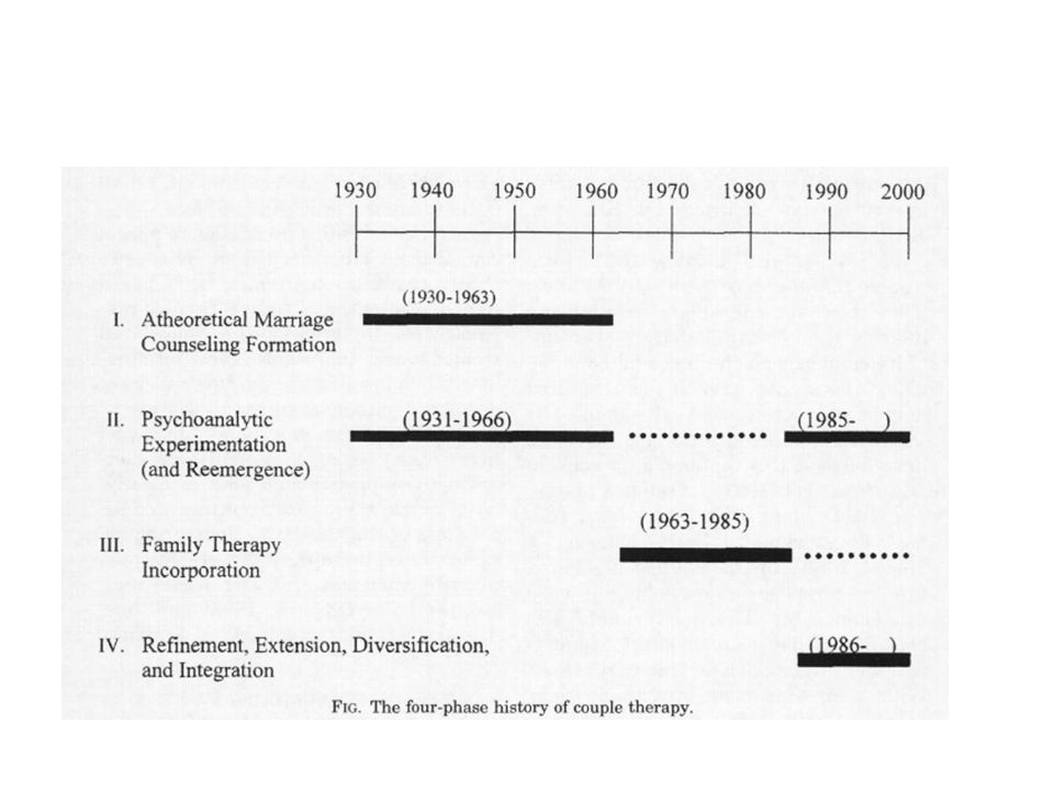 Phase I: Atheoretical Gurman and Fraenkel  1930 to 1963  1929 to 1932 - Three marital clinics opened; they were service and education oriented, and saw mostly individuals  The closest thing to theory was what was borrowed from psychoanalytic - interlocking neurosis  1931 the first marital therapy paper was published  Theory was marginalized due to a lack of brilliant theorists, and a lack of distinction from individual analysis
