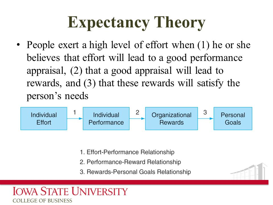 Expectancy Theory People exert a high level of effort when (1) he or she believes that effort will lead to a good performance appraisal, (2) that a good appraisal will lead to rewards, and (3) that these rewards will satisfy the person's needs