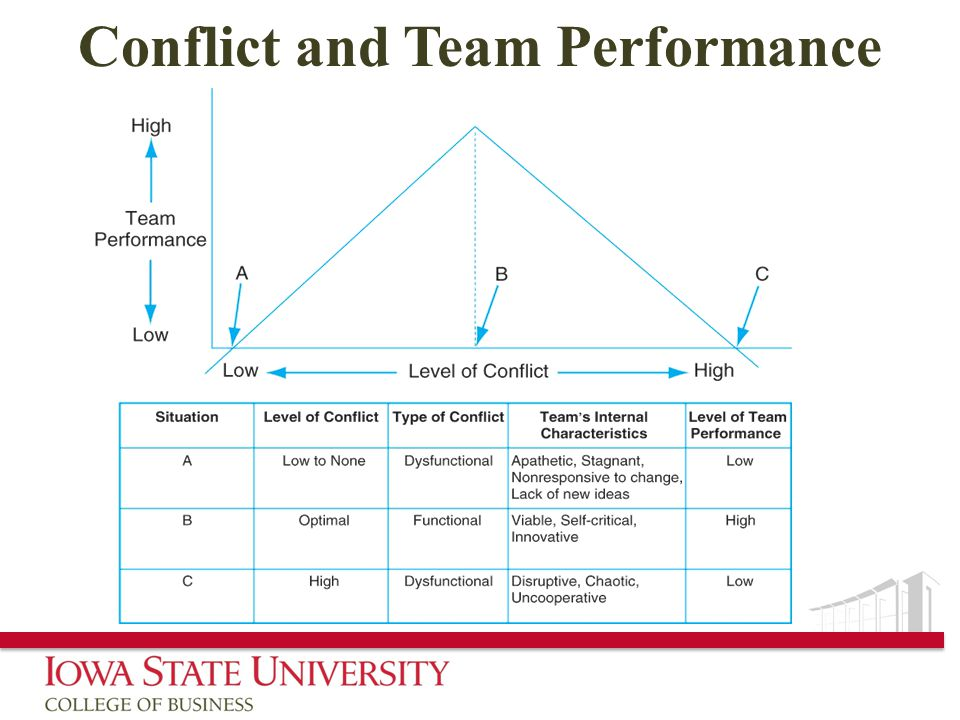Conflict and Team Performance