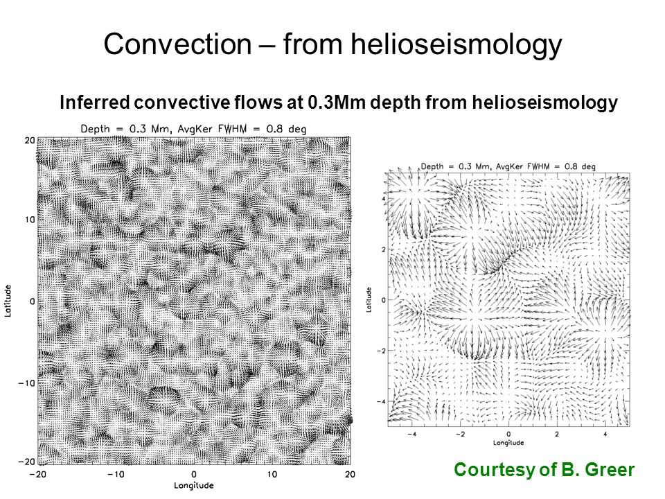 Convection – from helioseismology Inferred convective flows at 0.3Mm depth from helioseismology Courtesy of B.