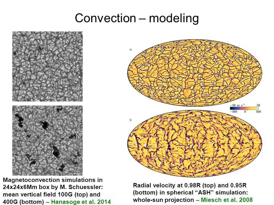 Convection – modeling Magnetoconvection simulations in 24x24x6Mm box by M.