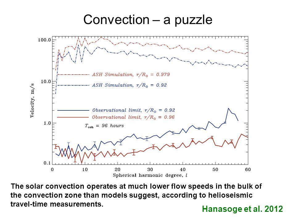 Convection – a puzzle The solar convection operates at much lower flow speeds in the bulk of the convection zone than models suggest, according to helioseismic travel-time measurements.