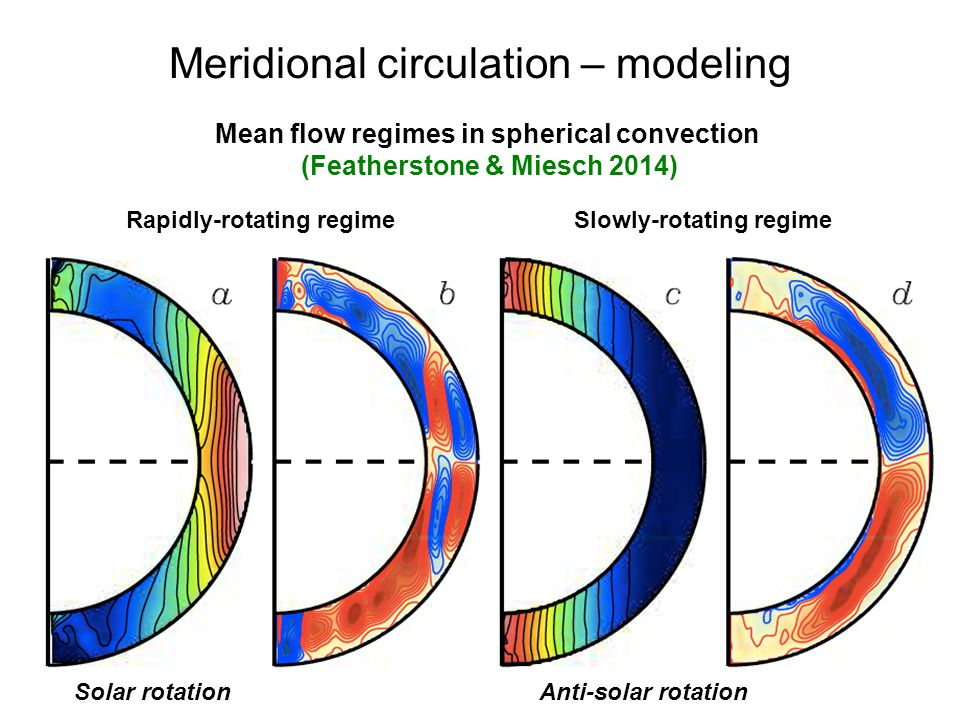 Mean flow regimes in spherical convection (Featherstone & Miesch 2014) Rapidly-rotating regimeSlowly-rotating regime Solar rotationAnti-solar rotation Meridional circulation – modeling