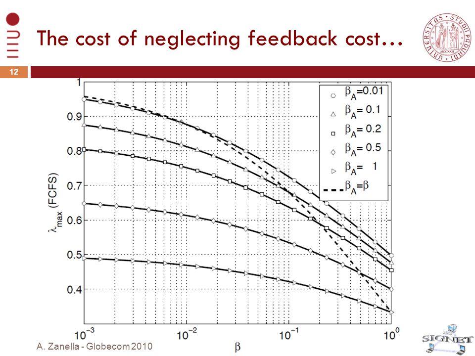 The cost of neglecting feedback cost… 12 A. Zanella - Globecom 2010
