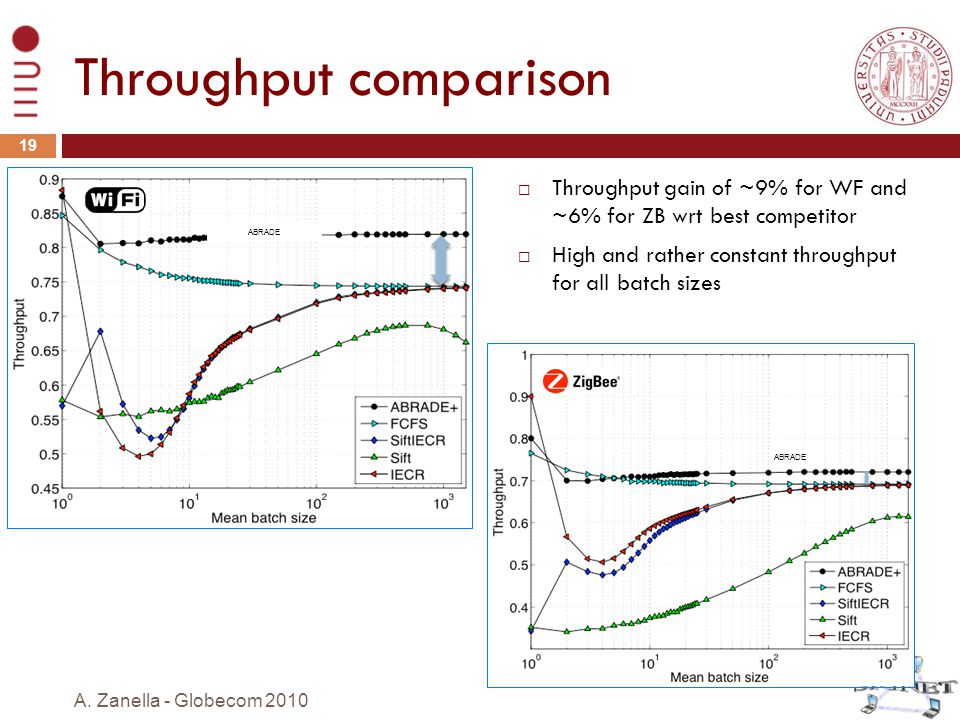 Throughput comparison  Throughput gain of ~9% for WF and ~6% for ZB wrt best competitor  High and rather constant throughput for all batch sizes 19