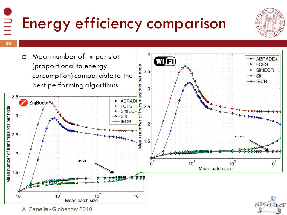 Energy efficiency comparison  Mean number of tx per slot (proportional to energy consumption) comparable to the best performing algorithms 20 A. Zane