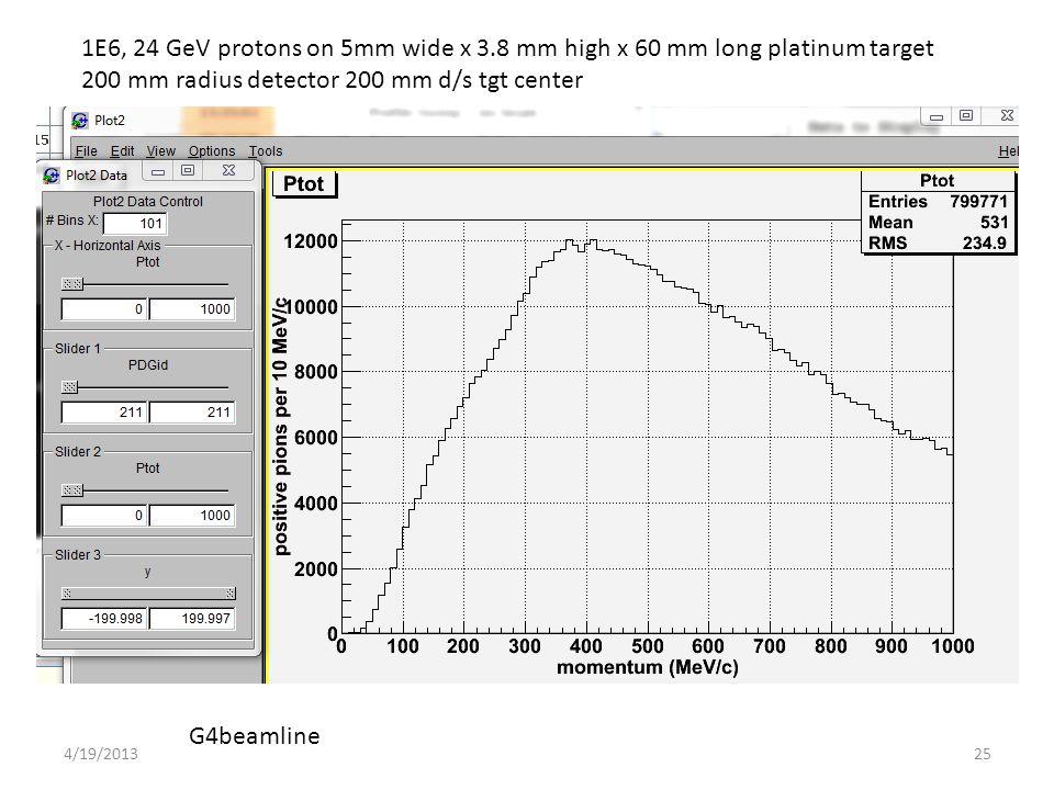 1E6, 24 GeV protons on 5mm wide x 3.8 mm high x 60 mm long platinum target 200 mm radius detector 200 mm d/s tgt center G4beamline 254/19/2013