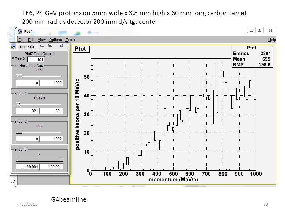 1E6, 24 GeV protons on 5mm wide x 3.8 mm high x 60 mm long carbon target 200 mm radius detector 200 mm d/s tgt center G4beamline 284/19/2013