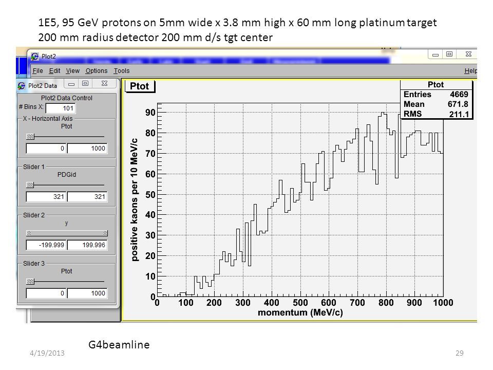 1E5, 95 GeV protons on 5mm wide x 3.8 mm high x 60 mm long platinum target 200 mm radius detector 200 mm d/s tgt center G4beamline 294/19/2013