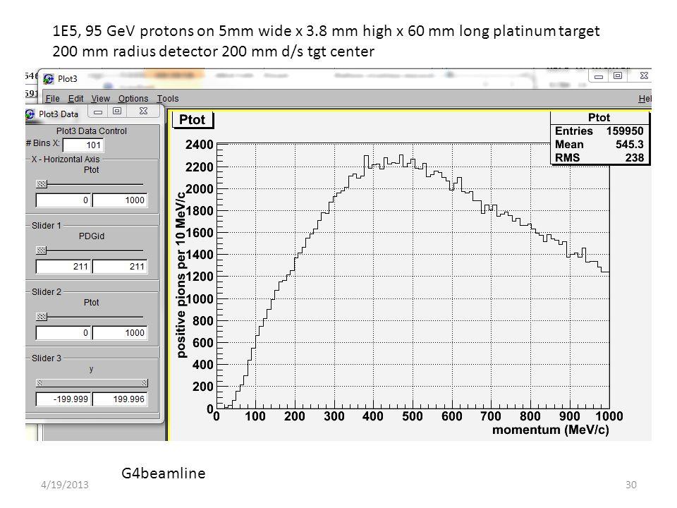 1E5, 95 GeV protons on 5mm wide x 3.8 mm high x 60 mm long platinum target 200 mm radius detector 200 mm d/s tgt center G4beamline 304/19/2013