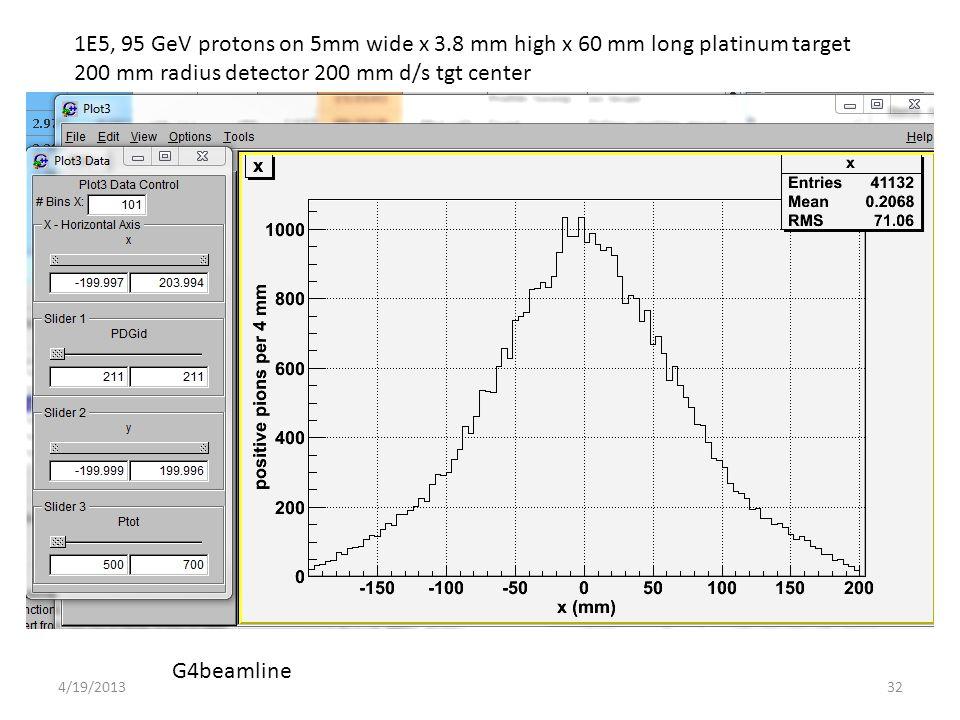 1E5, 95 GeV protons on 5mm wide x 3.8 mm high x 60 mm long platinum target 200 mm radius detector 200 mm d/s tgt center G4beamline 324/19/2013