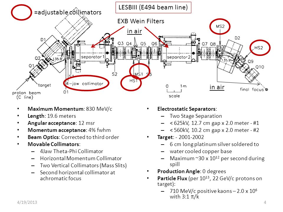 Maximum Momentum: 830 MeV/c Length: 19.6 meters Angular acceptance: 12 msr Momentum acceptance: 4% fwhm Beam Optics: Corrected to third order Movable Collimators: – 4Jaw Theta-Phi Collimator – Horizontal Momentum Collimator – Two Vertical Collimators (Mass Slits) – Second horizontal collimator at achromatic focus Electrostatic Separators: – Two Stage Separation – < 625kV, 12.7 cm gap x 2.0 meter - #1 – < 560kV, 10.2 cm gap x 2.0 meter - #2 Target: - 2001-2002 – 6 cm long platinum silver soldered to – water cooled copper base – Maximum ~30 x 10 12 per second during spill Production Angle: 0 degrees Particle Flux (per 10 13, 22 GeV/c protons on target): – 710 MeV/c positive kaons – 2.0 x 10 6 with 3:1  /k LESBIII (E494 beam line) =adjustable collimators EXB Wein Filters 44/19/2013 in air