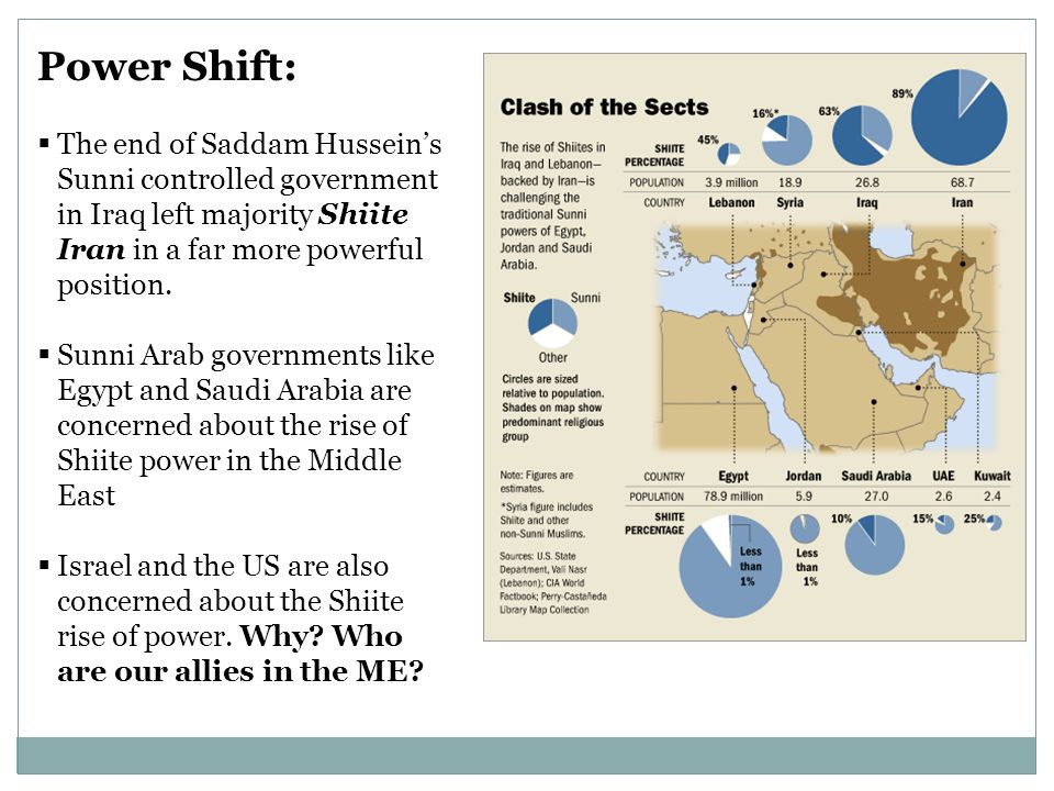 Power Shift:  The end of Saddam Hussein's Sunni controlled government in Iraq left majority Shiite Iran in a far more powerful position.  Sunni Arab