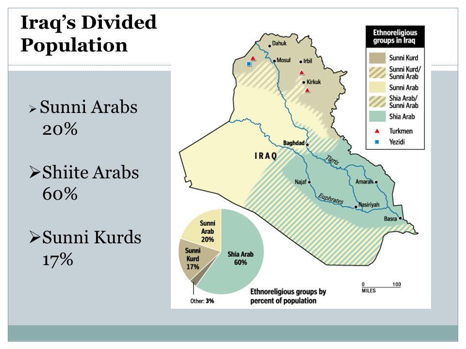 Iraq's Divided Population  Sunni Arabs 20%  Shiite Arabs 60%  Sunni Kurds 17%
