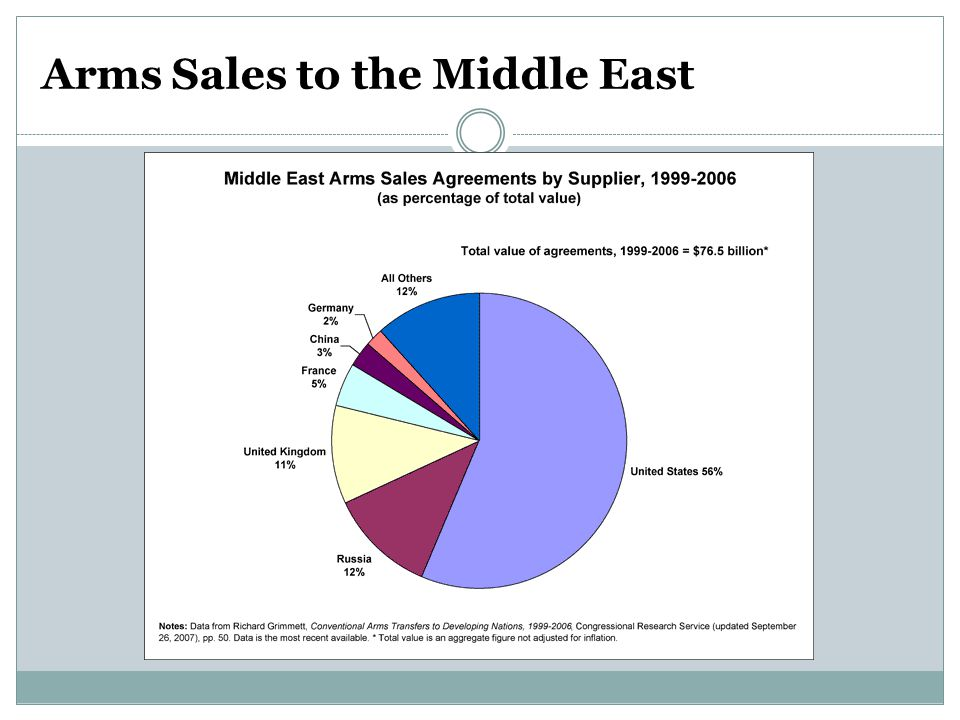Arms Sales to the Middle East