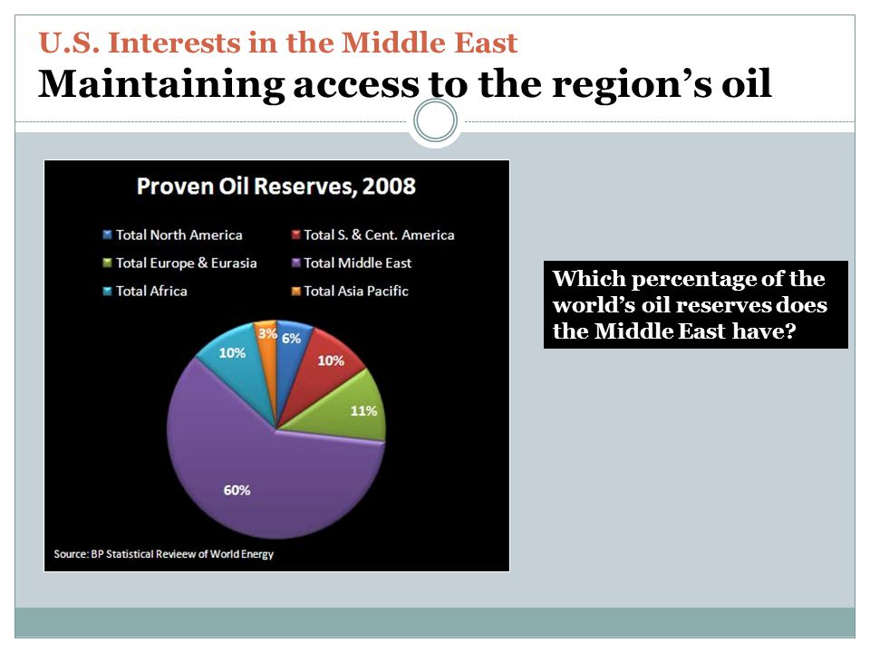U.S. Interests in the Middle East Maintaining access to the region's oil Which percentage of the world's oil reserves does the Middle East have?