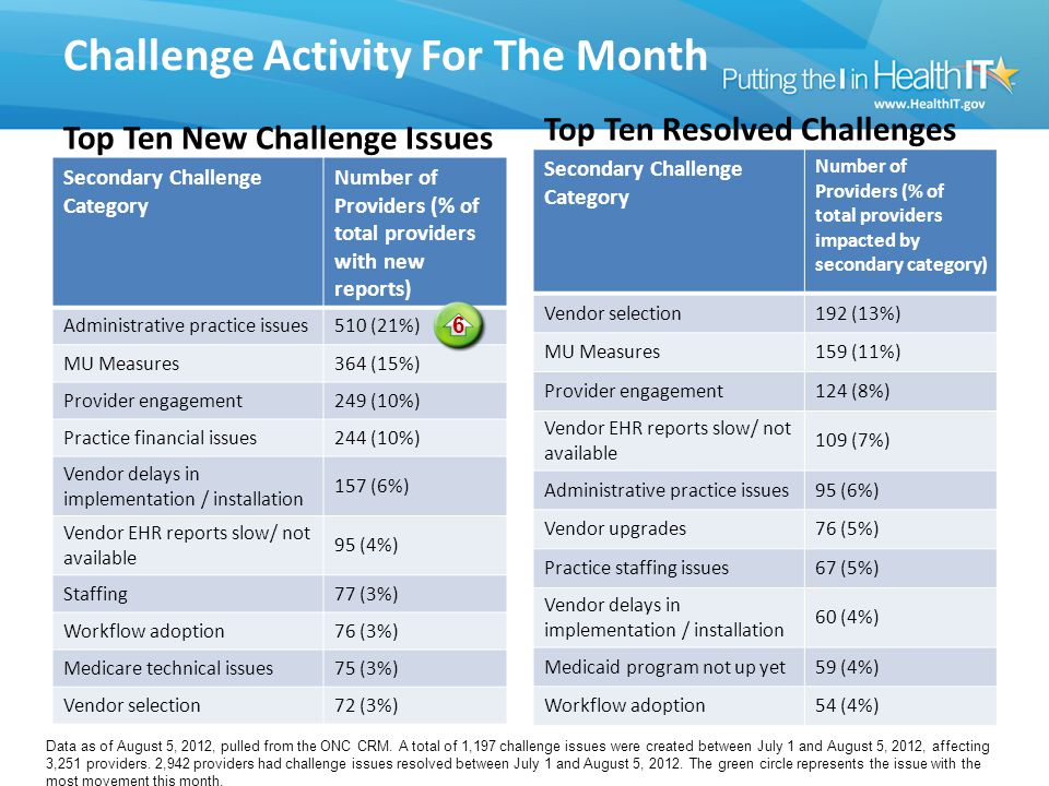 Challenge Activity For The Month Top Ten New Challenge Issues Secondary Challenge Category Number of Providers (% of total providers with new reports) Administrative practice issues510 (21%) MU Measures364 (15%) Provider engagement249 (10%) Practice financial issues244 (10%) Vendor delays in implementation / installation 157 (6%) Vendor EHR reports slow/ not available 95 (4%) Staffing77 (3%) Workflow adoption76 (3%) Medicare technical issues75 (3%) Vendor selection72 (3%) Top Ten Resolved Challenges Secondary Challenge Category Number of Providers (% of total providers impacted by secondary category) Vendor selection192 (13%) MU Measures159 (11%) Provider engagement124 (8%) Vendor EHR reports slow/ not available 109 (7%) Administrative practice issues95 (6%) Vendor upgrades76 (5%) Practice staffing issues67 (5%) Vendor delays in implementation / installation 60 (4%) Medicaid program not up yet59 (4%) Workflow adoption54 (4%) Data as of August 5, 2012, pulled from the ONC CRM.