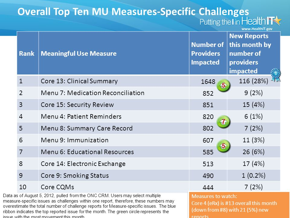 Overall Top Ten MU Measures-Specific Challenges RankMeaningful Use Measure Number of Providers Impacted New Reports this month by number of providers impacted 1Core 13: Clinical Summary 1648 116 (28%) 2Menu 7: Medication Reconciliation 852 9 (2%) 3Core 15: Security Review 851 15 (4%) 4Menu 4: Patient Reminders 820 6 (1%) 5Menu 8: Summary Care Record 802 7 (2%) 6Menu 9: Immunization 607 11 (3%) 7Menu 6: Educational Resources 585 26 (6%) 8Core 14: Electronic Exchange 513 17 (4%) 9Core 9: Smoking Status 490 1 (0.2%) 10Core CQMs 444 7 (2%) Data as of August 5, 2012, pulled from the ONC CRM.
