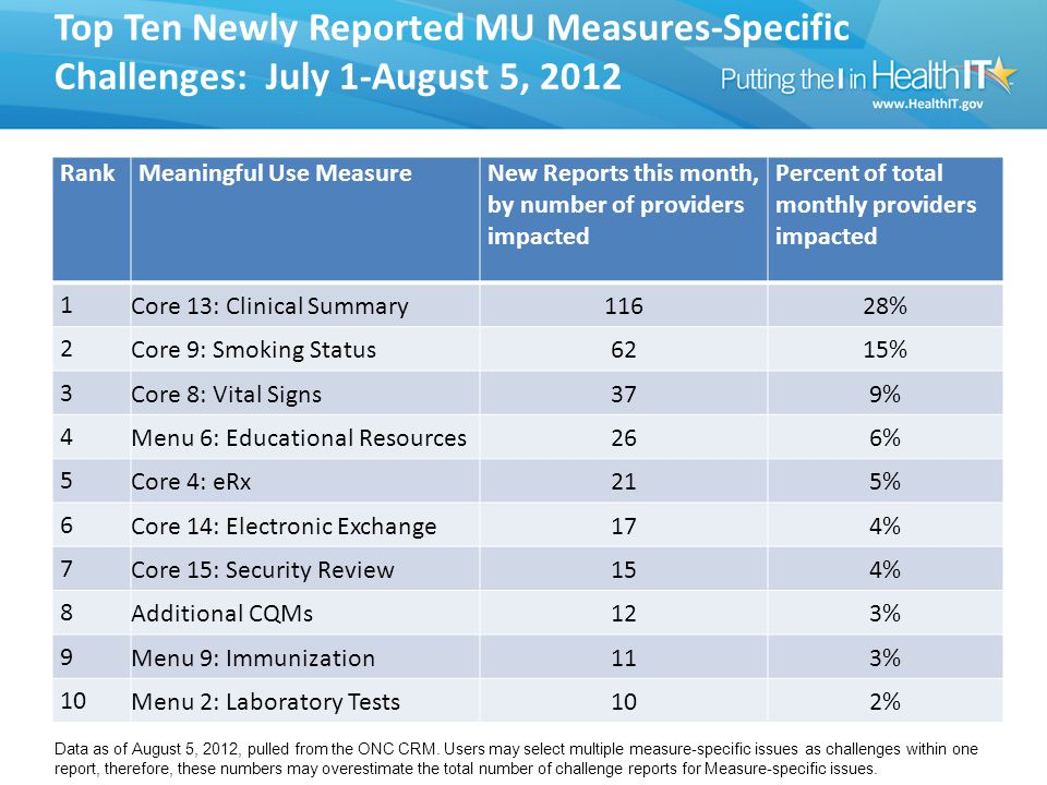 Top Ten Newly Reported MU Measures-Specific Challenges: July 1-August 5, 2012 RankMeaningful Use MeasureNew Reports this month, by number of providers impacted Percent of total monthly providers impacted 1Core 13: Clinical Summary11628% 2Core 9: Smoking Status6215% 3Core 8: Vital Signs379% 4Menu 6: Educational Resources266% 5Core 4: eRx215% 6Core 14: Electronic Exchange174% 7Core 15: Security Review154% 8Additional CQMs123% 9Menu 9: Immunization113% 10Menu 2: Laboratory Tests102% Data as of August 5, 2012, pulled from the ONC CRM.