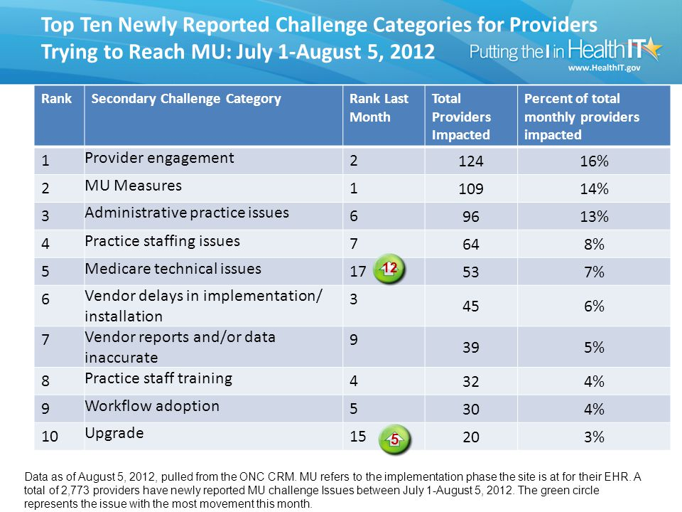 Top Ten Newly Reported Challenge Categories for Providers Trying to Reach MU: July 1-August 5, 2012 RankSecondary Challenge CategoryRank Last Month Total Providers Impacted Percent of total monthly providers impacted 1 Provider engagement 2 12416% 2 MU Measures 1 10914% 3 Administrative practice issues 6 9613% 4 Practice staffing issues 7 648% 5 Medicare technical issues 17 537% 6 Vendor delays in implementation/ installation 3 456% 7 Vendor reports and/or data inaccurate 9 395% 8 Practice staff training 4 324% 9 Workflow adoption 5 304% 10 Upgrade 15 203% 12 Data as of August 5, 2012, pulled from the ONC CRM.