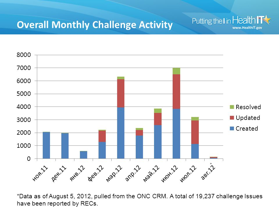 Overall Monthly Challenge Activity *Data as of August 5, 2012, pulled from the ONC CRM.