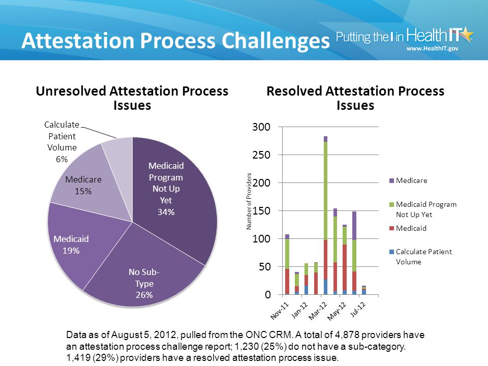 Attestation Process Challenges Unresolved Attestation Process Issues Resolved Attestation Process Issues Data as of August 5, 2012, pulled from the ONC CRM.