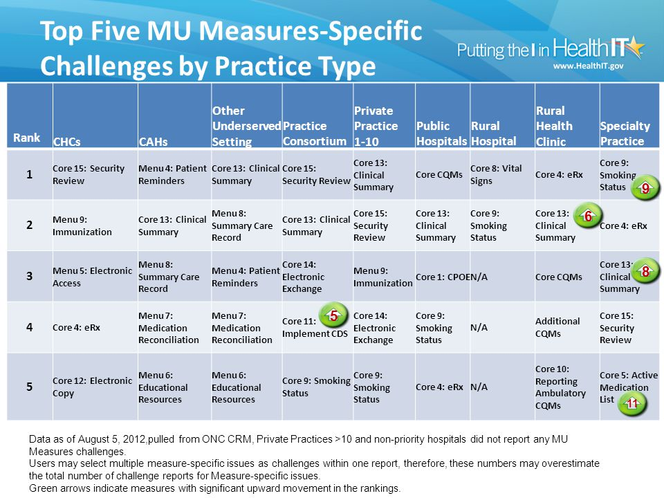Top Five MU Measures-Specific Challenges by Practice Type Rank CHCsCAHs Other Underserved Setting Practice Consortium Private Practice 1-10 Public Hospitals Rural Hospital Rural Health Clinic Specialty Practice 1 Core 15: Security Review Menu 4: Patient Reminders Core 13: Clinical Summary Core 15: Security Review Core 13: Clinical Summary Core CQMs Core 8: Vital Signs Core 4: eRx Core 9: Smoking Status 2 Menu 9: Immunization Core 13: Clinical Summary Menu 8: Summary Care Record Core 13: Clinical Summary Core 15: Security Review Core 13: Clinical Summary Core 9: Smoking Status Core 13: Clinical Summary Core 4: eRx 3 Menu 5: Electronic Access Menu 8: Summary Care Record Menu 4: Patient Reminders Core 14: Electronic Exchange Menu 9: Immunization Core 1: CPOEN/ACore CQMs Core 13: Clinical Summary 4 Core 4: eRx Menu 7: Medication Reconciliation Core 11: Implement CDS Core 14: Electronic Exchange Core 9: Smoking Status N/A Additional CQMs Core 15: Security Review 5 Core 12: Electronic Copy Menu 6: Educational Resources Core 9: Smoking Status Core 4: eRxN/A Core 10: Reporting Ambulatory CQMs Core 5: Active Medication List Data as of August 5, 2012,pulled from ONC CRM, Private Practices >10 and non-priority hospitals did not report any MU Measures challenges.