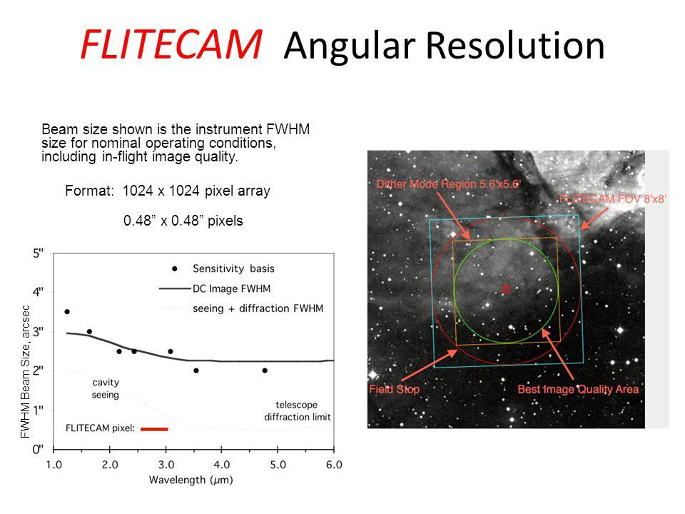 FLITECAM Angular Resolution Beam size shown is the instrument FWHM size for nominal operating conditions, including in-flight image quality. Format: 1