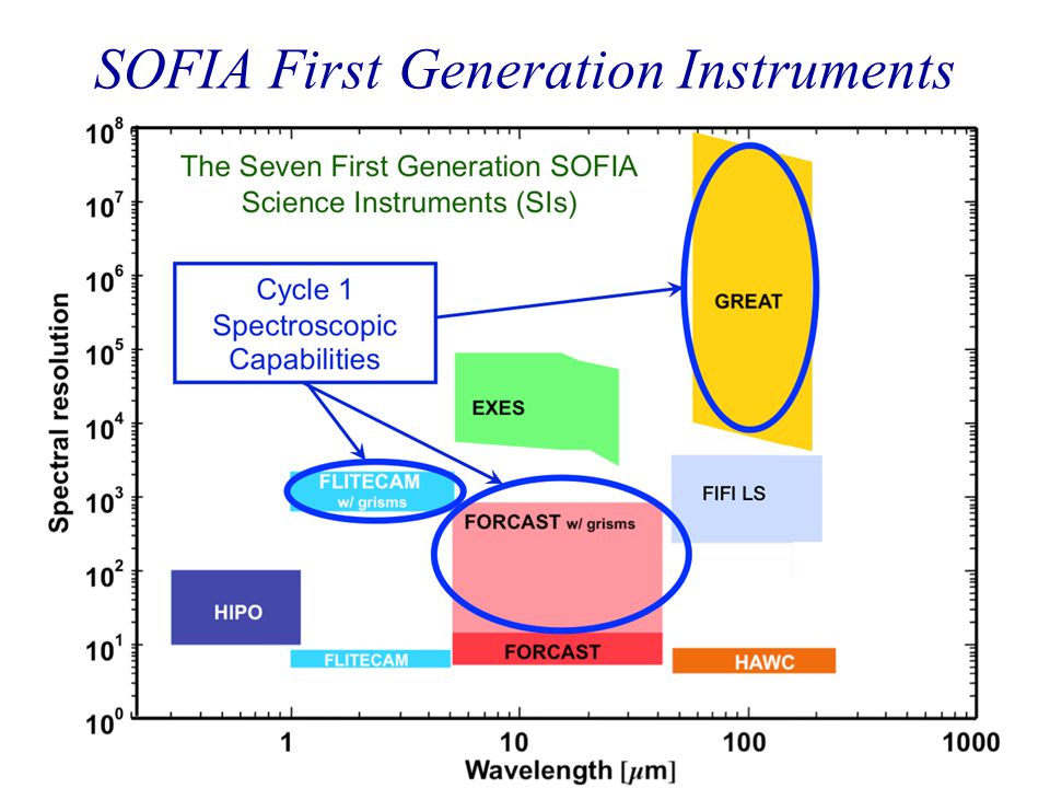 SOFIA First Generation Instruments