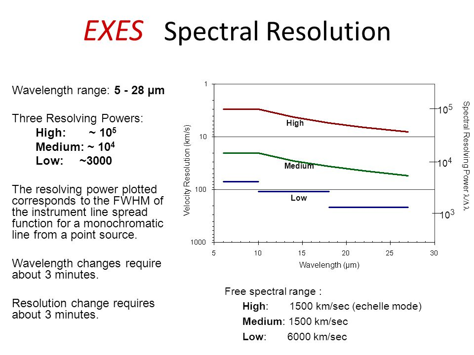 EXES Spectral Resolution Wavelength range: 5 - 28 µm Three Resolving Powers: High: ~ 10 5 Medium: ~ 10 4 Low: ~3000 The resolving power plotted corres