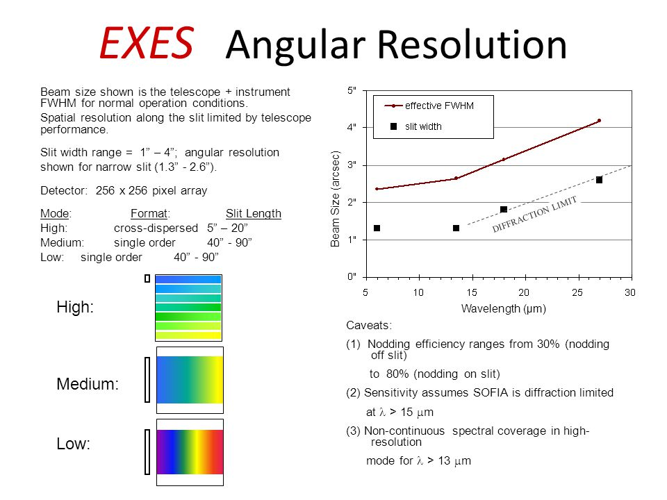 EXES Angular Resolution Beam size shown is the telescope + instrument FWHM for normal operation conditions. Spatial resolution along the slit limited