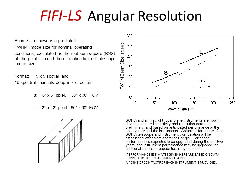 FIFI-LS Angular Resolution Beam size shown is a predicted FWHM image size for nominal operating conditions, calculated as the root sum square (RSS) of