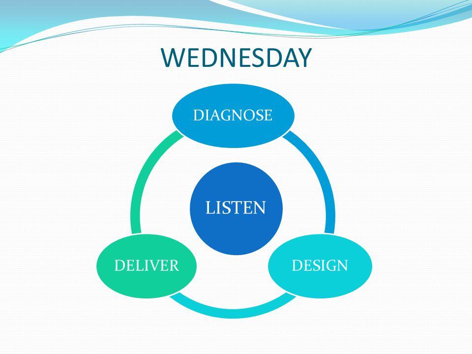 WEDNESDAY LISTEN DIAGNOSEDESIGNDELIVER