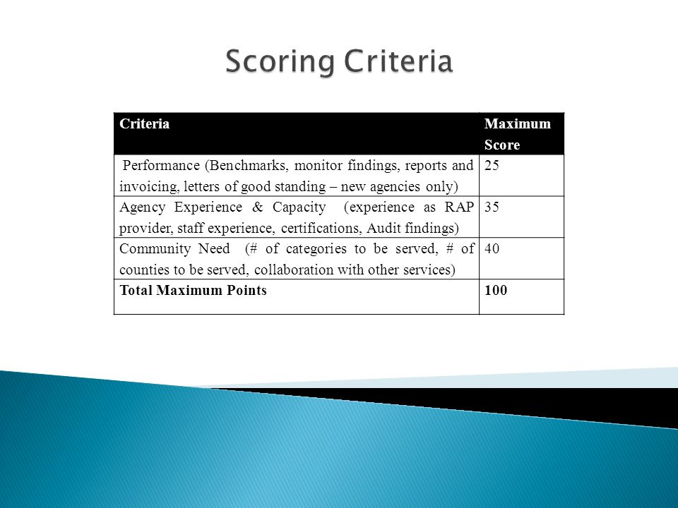 Criteria Maximum Score Performance (Benchmarks, monitor findings, reports and invoicing, letters of good standing – new agencies only) 25 Agency Experience & Capacity (experience as RAP provider, staff experience, certifications, Audit findings) 35 Community Need (# of categories to be served, # of counties to be served, collaboration with other services) 40 Total Maximum Points100
